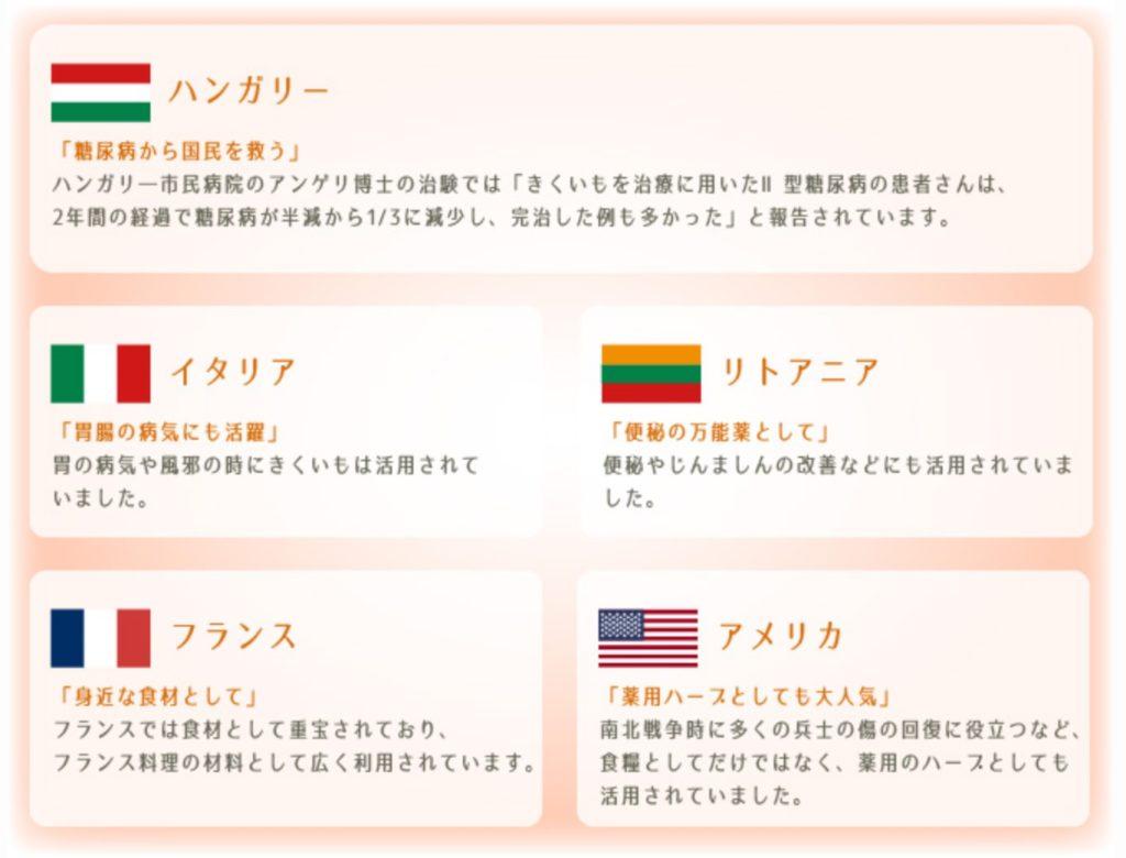 海外での菊芋の人気を表す表